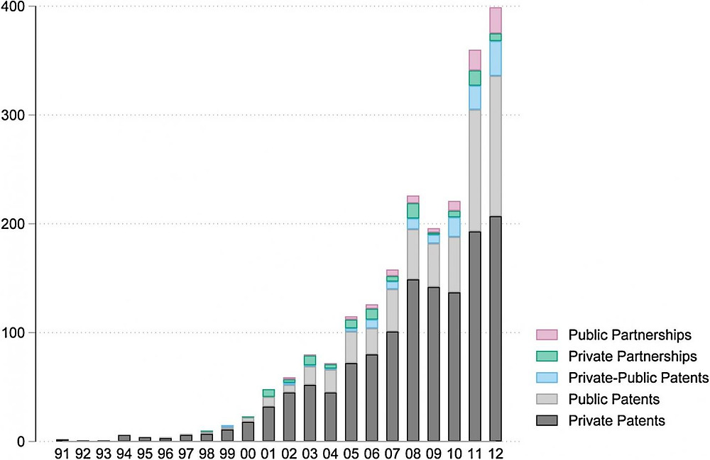 Fig. 1. Private and public patent applications over time. The Figure depicts the yearly number of patent applications filed (i) independently by private sector entities, (ii) independently by public sector entities, (iii) jointly by private-public collaborations, (iv) jointly by private sector collaborations and (v) jointly by public sector collaborations.  @ Raphael Zingg (Waseda University) and Marius Fischer (Max Planck Institute for Innovation and Competition)
