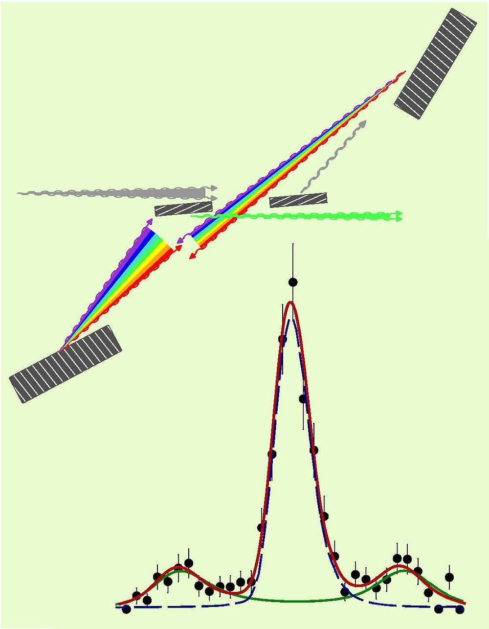 Ultra-high-resolution dispersive optics of the new inelastic x-ray scattering (IXS) spectrometer (top) and IXS spectrum of liquid glycerol measured with this spectrometer (bottom). In the dispersive optics of the IXS spectrometer, an incoming beam of x-rays (double gray line) strikes a collimator crystal, which sends a virtually parallel beam (single gray line) toward a dispersion element (top right). That in turn spreads the beam into a rainbow and sends it to a second dispersion element (bottom left), which spreads it further and sends it to a wavelength selector, which passes only photons traveling within a narrow range of angles and wavelengths (green line). When measuring the IXS spectrum of a sample of liquid glycerol, the system records exceptionally narrow spectral lines (solid circles).