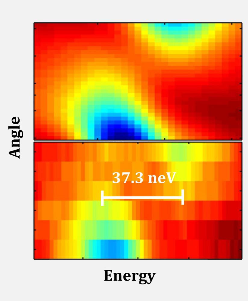 """The """"plot for experts"""": the recorded detector image shows that the incident X-ray radiation is amplified particularly at certain angles (blue and green areas). The energy difference between the two resonances that occur is a tiny 37.3 nano-electronvolts."""