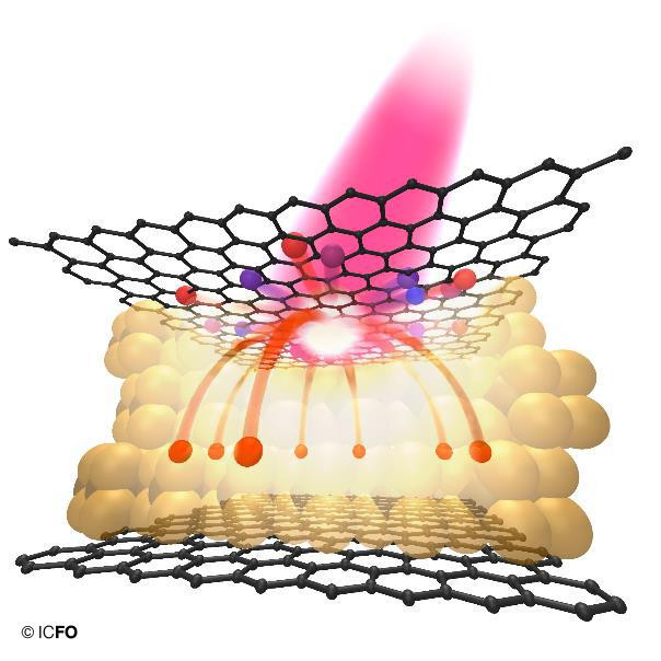 Artistic view of the photo-thermionic effect in a graphene-WSe2-graphene heterostructure.