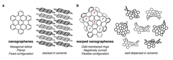 Common nanographenes are stacked in solvents, whereas warped nanographenes are dispersed in solvents.  @ ITbM, Nagoya University