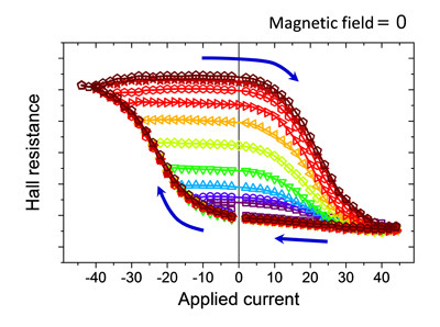 fig. 2: The Hall resistance versus applied current measured at zero magnetic fields. The Hall resistance represents the perpendicular component of magnetization. The reversed component of magnetization depends on the magnitude of applied current.