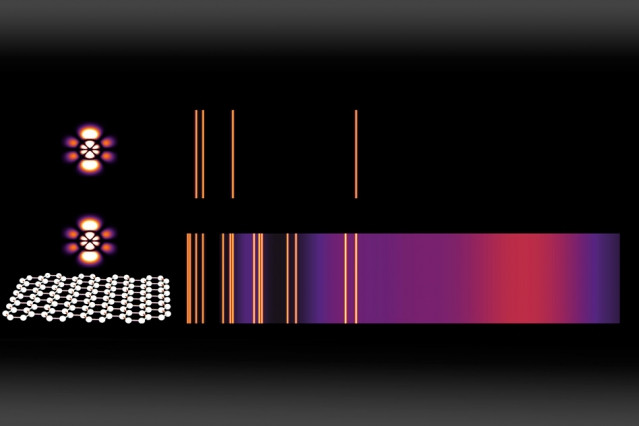 Emission spectra are a widely used method for identifying chemical compounds; the bright lines reveal the different frequencies of light that can be emitted by an atom. Here, a normal emission spectrum for an atom in a high-energy state (top) is compared to the emission from the same atom placed just a few nanometers (billionths of a meter) away from graphene that has been doped with charge carriers (bottom). For each energy-level transition, an orange line (or purple cloud) appears if that transition is estimated to be faster than one per microsecond — making it frequent enough to be observed.  Courtesy of the researchers