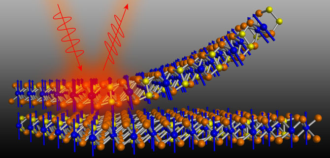 Illustration of Kerr effect used to detect magnetization through the rotation of polarized light when it interacts with electron spins in a material. Shown are layers of chromium germanium telluride (CGT). Tellurium atoms are orange, germanium is yellow, and chromium is blue. (Credit: Zhenglu Li/Berkeley Lab)