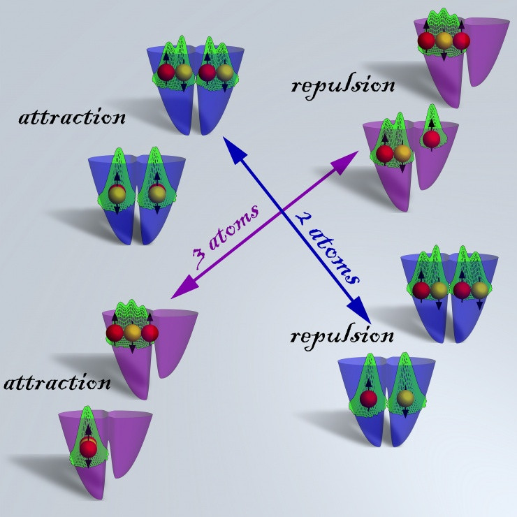 Image shows results from massive parallel computer quantum simulations of two and three ultra-cold fermionic atoms trapped in a double well confinement and interacting via strong replusive and attractive contact interactions, showing formation of entangled states and highly correlated Wigner molecules. See additional figure description. (Credit: Georgia Tech Center for Computational Materials Science)