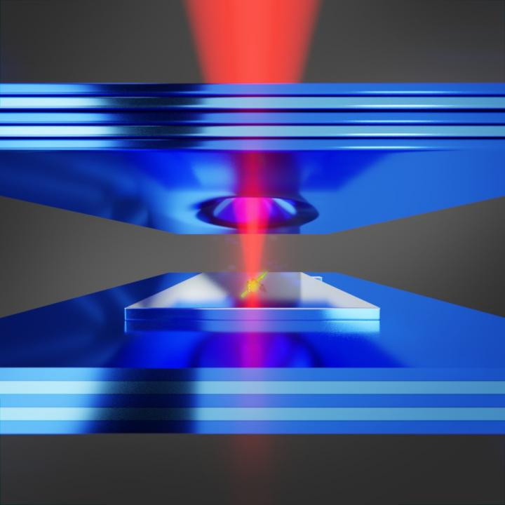 A property of NV centers in diamond is that the states of their electron spins can be determined from the photons they emit. Placing a system of this kind between two mirrors can considerably improve the rate and yield of emitted photons. As a result, key conditions are met for using NV centers in quantum technology applications. @ University of Basel, Department of Physics)
