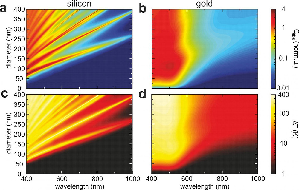 This is comparing golden and silicon nanoparticles: temperature dependence of optical response. @ ITMO University