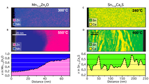 Cross-sectional STEM-EDS spectral images of the heterostructural alloys grown at different substrate temperatures. @ OSU