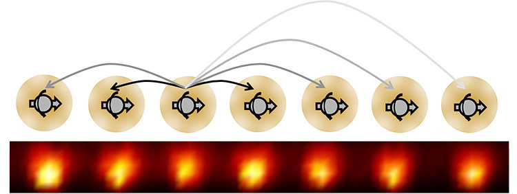 A time crystal made up of a one dimensional chain of ytterbium ions. Each ion behaves like an electron spin and exhibits long-range interactions indicated as arrows. (Image: Chris Monroe/ UC Berkeley)