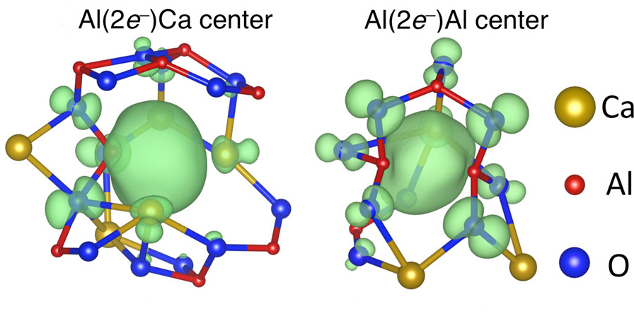 Electron anions (center green blob) pair up in the center of molecular cages and lower the temperature at which glass forms in C12A7 electride.