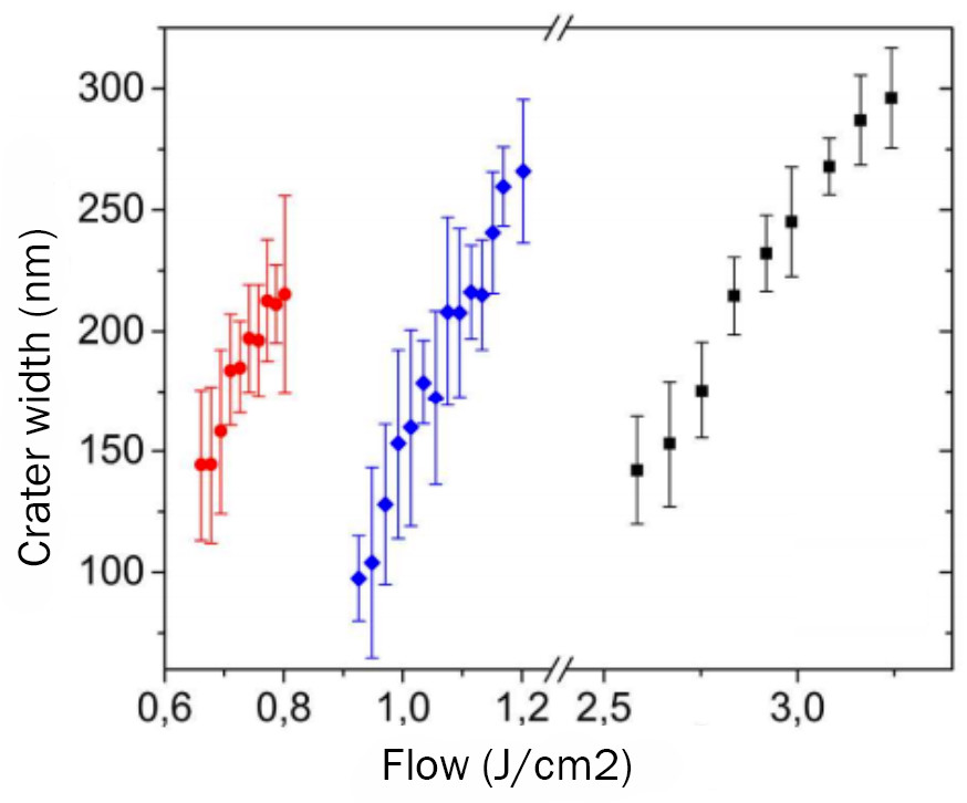 Fig. 3. The dependence of the width of the craters from the laser radiation power. Red - for microspheres of 2.25 microns in size, blue - 1.15 microns,  black - without microspheres. // ACS Publications/Applied Materials & Interfaces