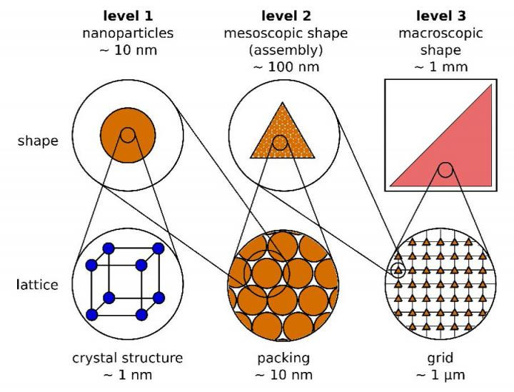 This is a schematic image of the three levels and their characteristic properties of a hierarchical structure of magnetic nanoparticles. @ Fabian, Elm, Hofmann, Klar/AIP Publishing