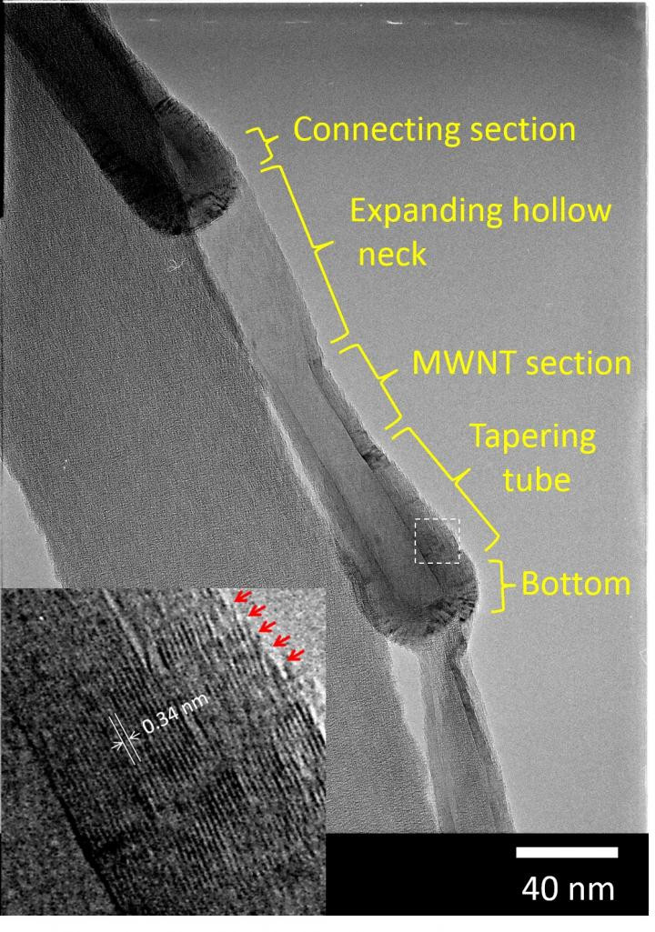 Carbon nanopots are made of several different laminated graphene layer structures as labeled by the yellow text. The magnified image (inset) reveals the area indicated by the dashed line in the main image. The numerical value in the inset is the average value of layer spacing, and the arrows indicate graphene edges exposed on the outer surface of the body. Journal of Materials Research31((1): 117-126, 14-Jan-2016, doi:10.1557/jmr.2015.389. Copyright: Materials Research Society. @ Dr. Eng. Hiroyuki Yokoi