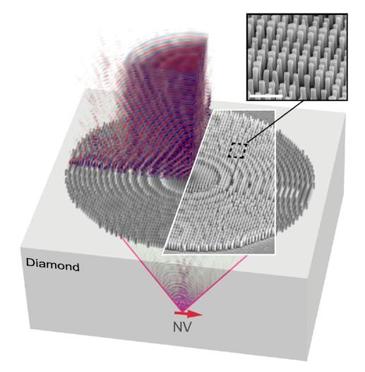 The researchers' metalens, which consists of many small nanopillars, approximates the effect of a Fresnel lens to direct light from a diamond nitrogen-vacancy (NV) center into an optic fiber, eliminating the need for a bulky microscope.  @ Nature Communications