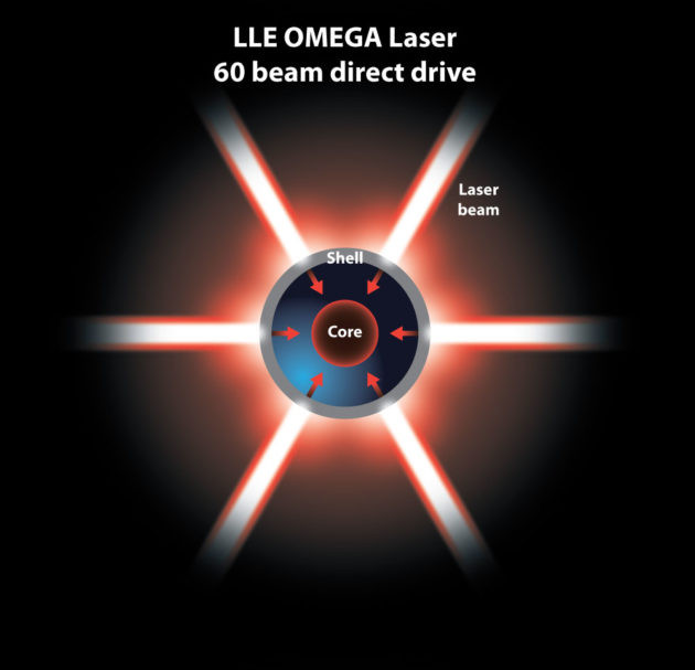 In the direct-drive method of inertial confinement fusion, laser beams directly strike the fuel pellet. (Graphic by Michael Osadciw/University of Rochester.)