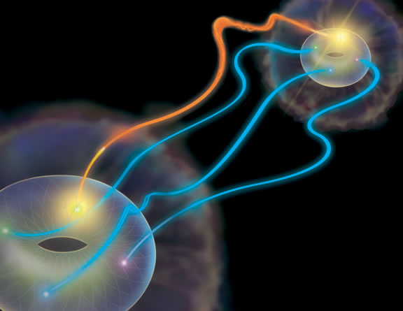 In superdense teleportation of quantum information, Alice (near) selects a particular set of states to send to Bob (far), using the hyperentangled pair of photons they share. The possible states Alice may send are represented as the points on a donut shape, here artistically depicted in sharp relief from the cloudy silhouette of general quantum state that surrounds them. To transmit a state, Alice makes a measurement on her half of the entangled state, which has four possible outcomes shown by red, green, blue, and yellow points. She then communicates the outcome of her measurement (in this case, yellow, represented by the orange streak connecting the two donuts) to Bob using a classical information channel. Bob then can make a corrective rotation on his state to recover the state that Alice sent.