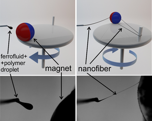 Magnetospinning provides a very simple, scalable and safe means for producing very large quantities of nanofibers that can be embedded with a multitude of materials, including live cells and drugs.