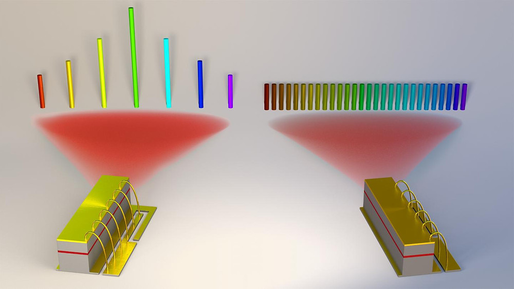This is an image of optical frequency combs generated in quantum cascade lasers. The discovered harmonic comb regime produces a spectrum with an intermodal spacing that is 10 to 100 times larger than that observed in fundamental frequency combs (right) enabling completely new applications in this platform. Both types of frequency combs can be generated using the same type of device. @ Jared Sisler/Havard SEAS