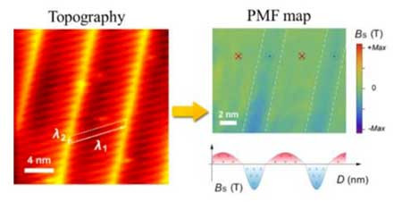 Figure 2: Moiré superlattices (left panel) formed by the graphene-on-black phosphorus heterostructure as measured by a scanning tunnelling microscope and its corresponding PMF map (right panel). (Image: NUS)