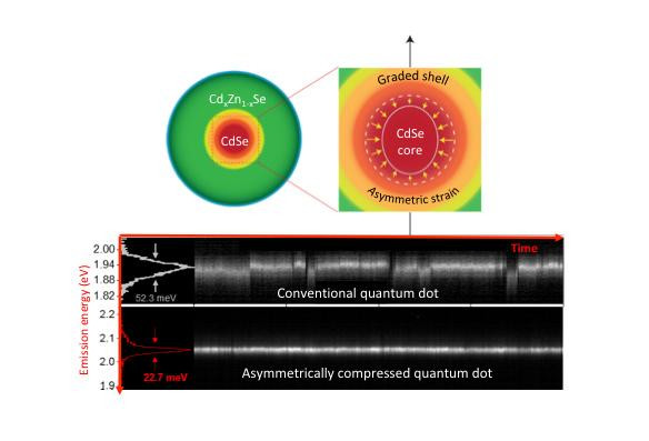 """Novel colloidal quantum dots are formed of an emitting cadmium/selenium (Cd/Se) core enclosed into a compositionally graded CdxZn1-xSe shell wherein the fraction of zinc versus cadmium increases towards the dot's periphery. Due to a directionally asymmetric lattice mismatch between CdSe and ZnSe, the core, at top right, is compressed more strongly perpendicular to the crystal axis than along it. This leads to modifications of the electronic structure of the CdSe core, which beneficially affects its light-emission properties. Bottom image: Experimental traces of emission intensity from a conventional quantum dot (upper panel) and a novel asymmetrically compressed quantum dot (lower panel) resolved spectrally and temporally. The emission from the conventional quantum dot shows strong spectral fluctuations (""""spectral jumps"""" and """"spectral diffusion""""). The emission from the asymmetrically compressed quantum dots is highly stable in both intensity and spectral domains. In addition, it shows a much narrower linewidth, which is below the room-temperature thermal energy (25 meV).  @ Los Alamos National Laboratory"""