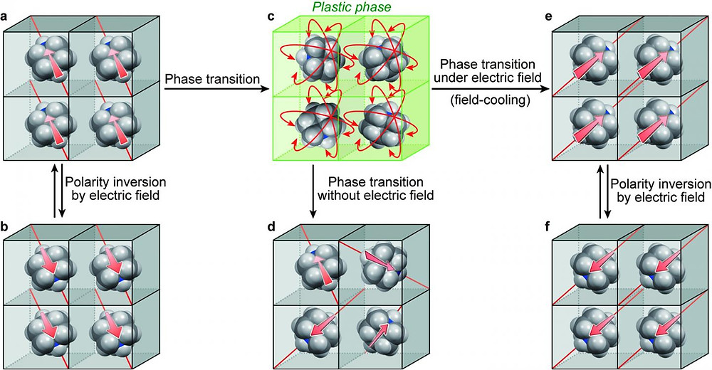 """The newly synthesized crystal is ferroelectric above room temperature (a-b, e-f) and turns into """"plastic phase"""", meaning highly deformable, at higher temperature (a to c). The electric polarity of each molecule can be aligned in one direction by applying electric field as it cools (c to e). @ Harada J. et al., July 11, 2016, Nature Chemistry, DOI: 10.1038/NCHEM.2567"""
