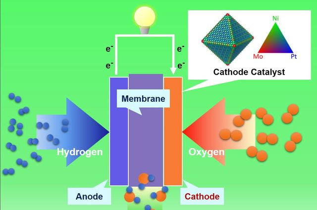 PEM-fuelcell-diagram-2015-huang_mid.jpg
