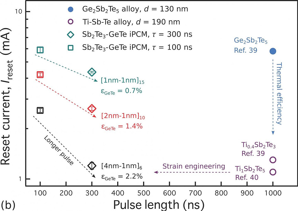 A comparison of the electrical switching current and switching times for the strained superlattices interfacial phase change memory with other state-of-the-art phase change memory materials. @ Zhou et al.