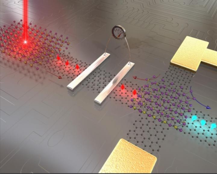 A team of researchers based in Manchester, the Netherlands, Singapore, Spain, Switzerland and the USA has published a new review on a field of computer device development known as spintronics, which could see graphene used as building block for next-generation electronics.  CREDIT The University of Manchester