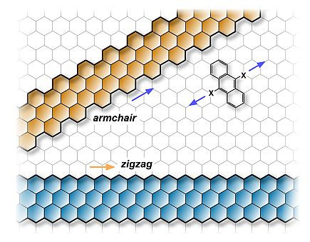 Pattern template for graphene nanoribbons: Depending on the direction of the ribbon axis, graphene nanoribbons have an armchair edge (orange) or a zigzag edge (blue).