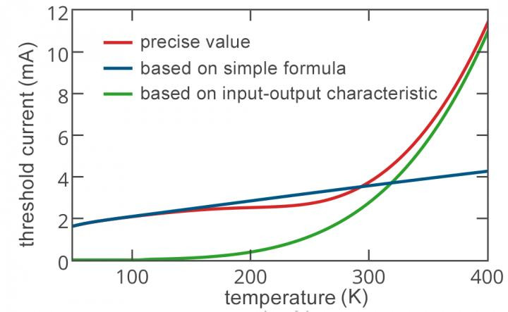 Nanolaser threshold current versus device temperature. The blue and green curves give a very good approximation of the exact value shown by the red line.  @ Andrey A. Vyshnevyy and Dmitry Yu. Fedyanin, DOI: 10.1364/OE.26.033473