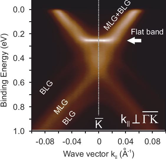 The data show that In the case of the two-layer graphene, a flat part of bandstructure only 200 milli-electron volts below the Fermi energy. @ HZB