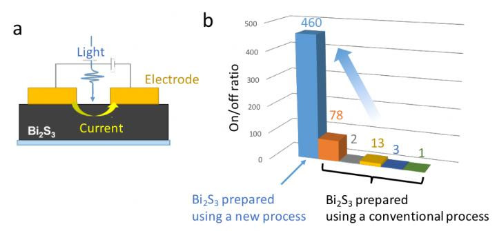 a: The device structure. b: The on-off ratios (the ratio of conductivity with/without pseudo-sunlight) of the photoresistor devices. The higher the on-off ratio, the better the performance of the photoresistor.  CREDIT Osaka University