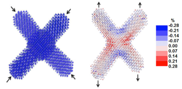 These atom-scale computer simulations of tetrapods show how they sense compression (left) and tension along one axis (right), both of which are crucial to detecting nanoscale crack formation. The color bar indicates the percent change of the tetrapods' volume. (Credit: Berkeley Lab)