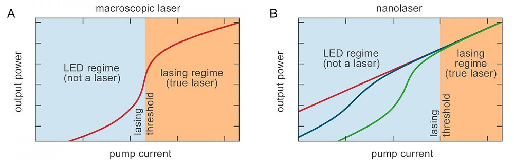 Dependence of the output power on pump current for a conventional macroscopic laser (A), and for a typical nanoscale laser (B) at a given temperature.  @ A.A. Vyshnevyy and D.Yu. Fedyanin, DOI: 10.1364/OE.26.033473
