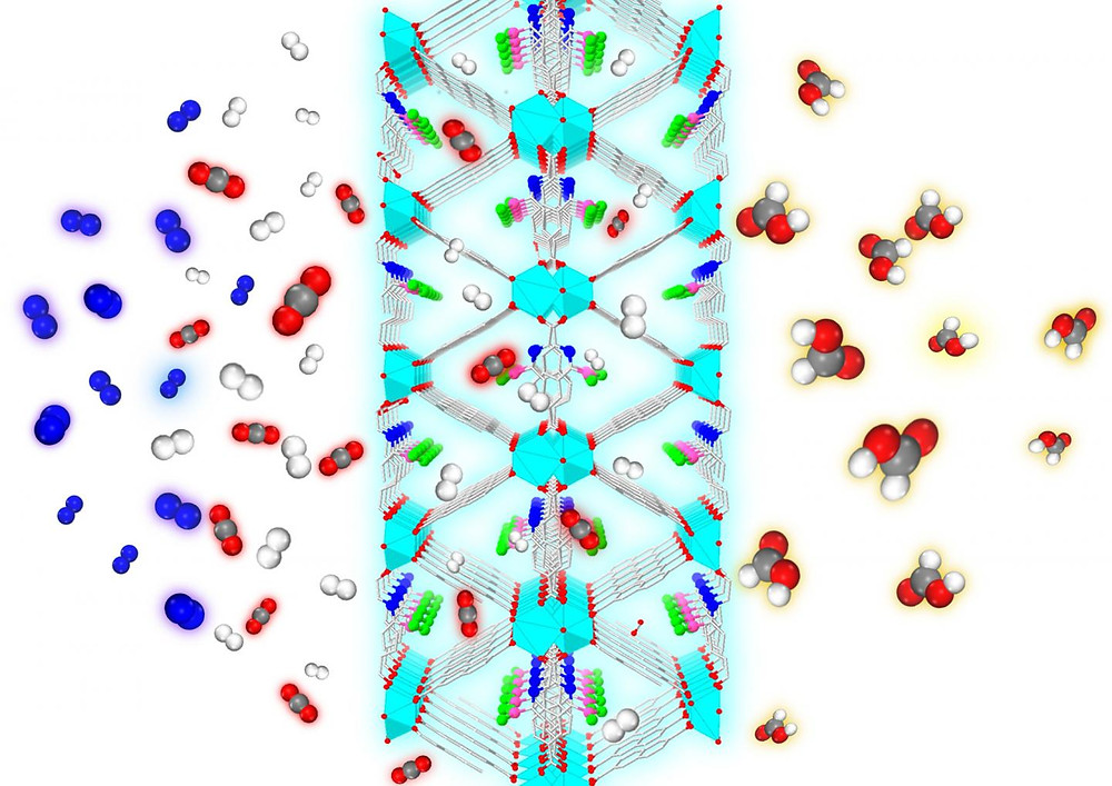 From the left, a mixture of gases, including CO2 (red and gray), N2 (blue), and H2 (white) are exposed to the nanoporous metal-organic framework designed by the Johnson group. Only the CO2 and H2 enter the MOF, which rejects the N2. The catalytic sites within the framework convert the CO2 to formic acid (red, gray and white), a chemical precursor to methanol  @ Swanson School of Engineering/Johnson Group