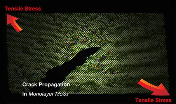 Schematic representation of the crack propagation in 2-D MoS2 at the atomic level. Dislocations shown with red and purple dots are visible at the crack tip zone. Internal tensile stresses are represented by red arrows. @ IBS USAG