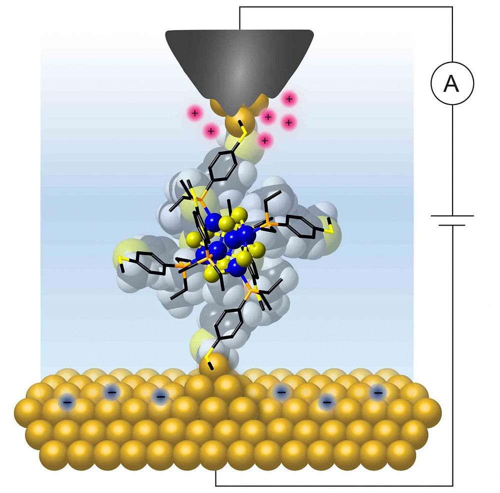 Columbia researchers wired a single molecular cluster to gold electrodes to show that it exhibits a quantized and controllable flow of charge at room temperature. @ Bonnie Choi/Columbia University