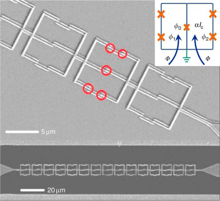 Superconducting quantum metamaterial consisting of an array of 15 twin qubits embedded in a coplanar wave guide. An SEM image of twin flux qubits (above) and a whole structure (below) are shown. Each qubit consists of two superconducting loops sharing one common central Josephson junction (α-junction) and four identical Josephson junctions located on the outer parts of the loops. The α-junction allows the magnetic flux to tunnel between the loops. The inset is a schematic of a single meta-atom--the twin flux qubit; the phases on nodes are shown  ©NUST MISIS