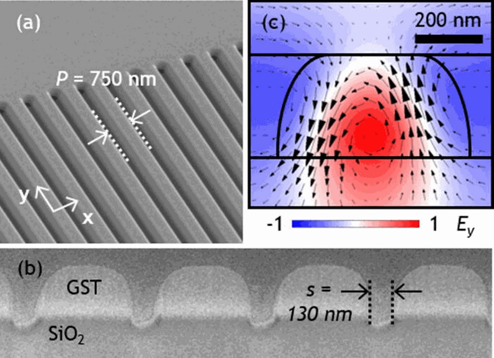 ll-chalcogenide nano-grating metasurface. (a) Oblique incidence and (b) cross-sectional scanning electron microscopy images of a 750nm period grating fabricated by focused ion beam milling in a 300nm thick amorphous GST film on silica. (c) Numerically simulated distribution of the y-component of electric field in the xz plane, overlaid with arrows denoting the direction and magnitude of magnetic field, for a unit cell of such a grating at resonance [at wavelength λ=1235nm for P=750nm; slot width s=130nm].  Citation: Appl. Phys. Lett. 109, 051103 (2016); http://dx.doi.org/10.1063/1.4959272