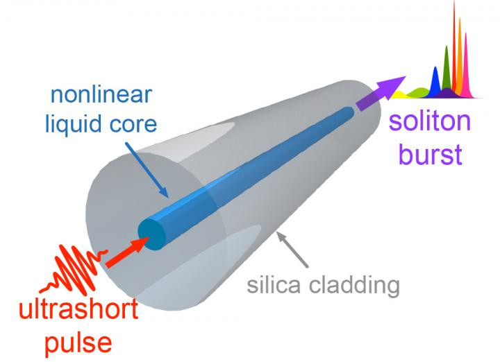 This is an illustration of a light pulse breaking up into solitons inside the optical fiber. @ IPHT Jena