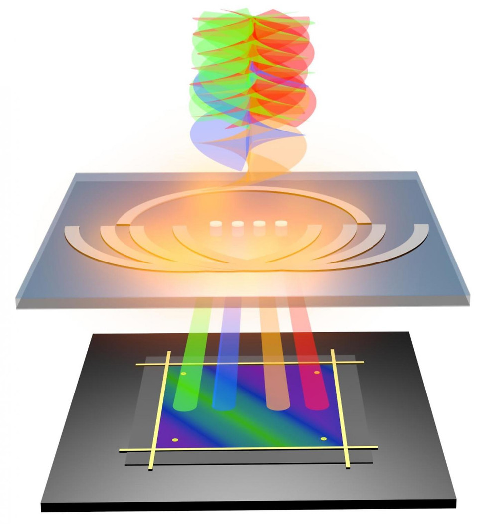 The miniature OAM nano-electronic detector decodes twisted light.  @ RMIT Uinversity
