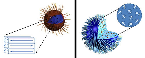 Iron oxide nanoparticles with a neatly-stacked internal structure (left) need a stronger magnetic field than expected to heat up, while those with a more haphazard arrangement heat up more quickly, even under a weak field. The findings, which run contrary to expectations, could affect which nanoparticles are chosen to treat certain types of cancer. Credit: NIST