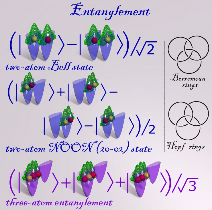 Entangled states calculated through massive parallel computer quantum simulations of two and three ultra-cold fermionic atoms trapped in a double well confinement and interacting via replusive contact interactions. See additional figure description. (Credit: Georgia Tech Center for Computational Materials Science)