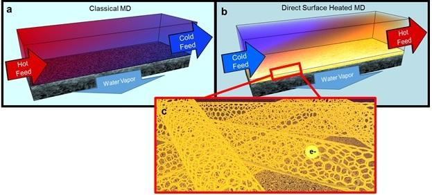 Hot brines used in traditional membrane distillation systems are highly corrosive, making the heat exchangers and other system elements expensive, and limiting water recovery (a). To improve this, UCR researchers developed a self-heating carbon nanotube-based membrane that only heats brine at the membrane surface (b), where the porous carbon nanotube layer acts as a Joule heater (c). UC Riverside