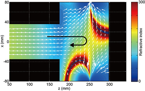 Two-dimensional profiles of the magnetic field vector (white arrows) and the axial refractive index (contour plot). The bold black arrow indicates the reflection of the wave by the rapidly bent magnetic field. (Credit: Kazunori Takahashi)