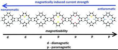 These are closed-shell paramagnetic porphyrinoids. @ Rashid Valiev