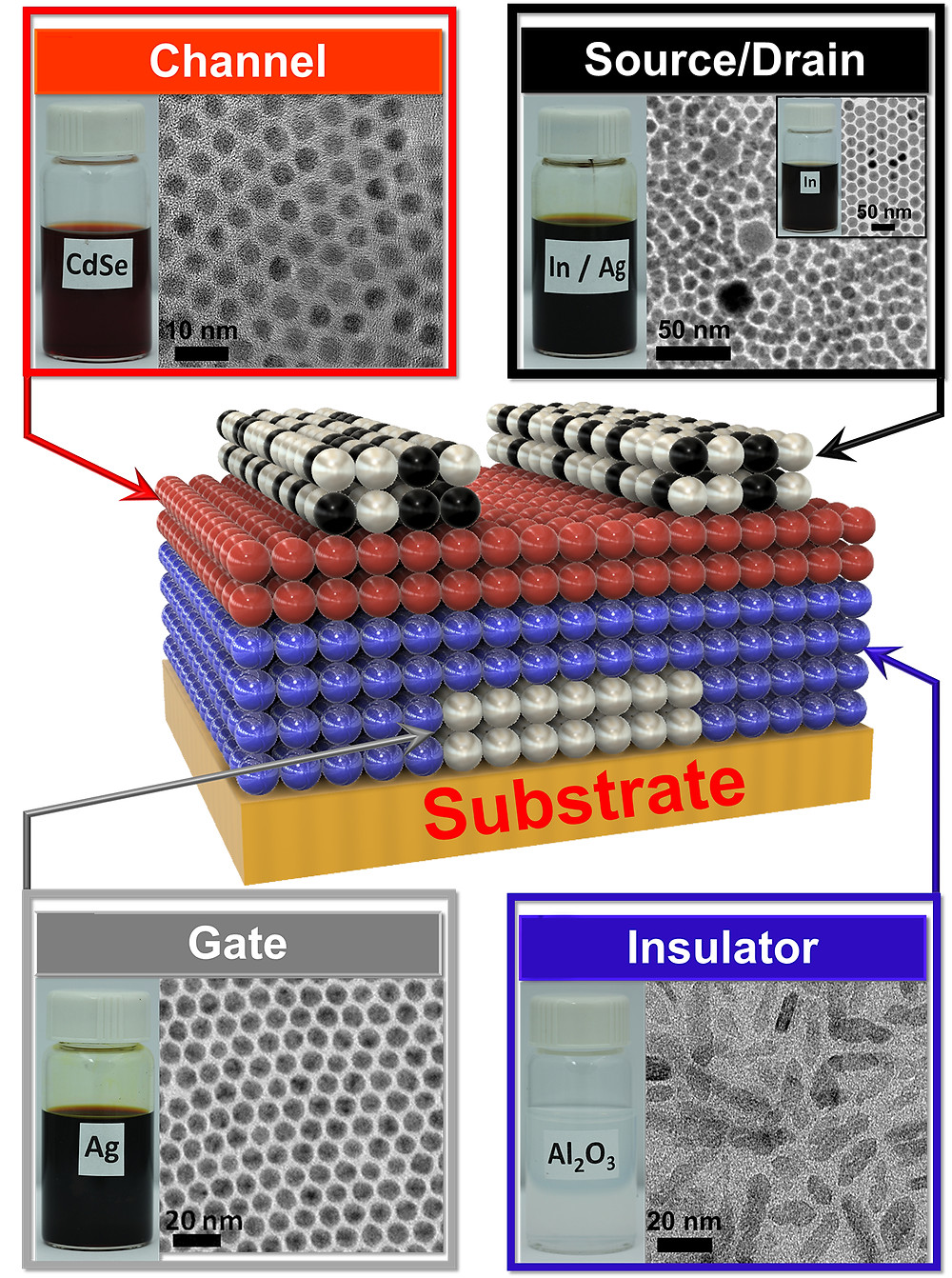 Kagan's group developed four nanocrystal inks that comprise the transistor, then deposited them on a flexible backing.