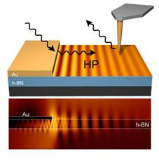 Illustration (top) and simulation (down) of nanoimaging slow nanolight in a thin boron nitride slab are shown. Incident light pulses are converted by a gold (Au) film into slow hyperbolic polariton (HP) pulses propagating in the boron nitride (h-BN) slab. The HPs are traced in space and time by first scattering them with a nanoscale sharp scanning tip and then measuring the time delay between scattered and the incident pulse as a function of tip position.