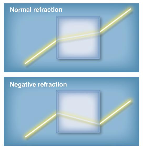 Illustration of refraction through a normal optical medium versus what it would look like for a medium capable of negative refraction. @ Cory Dean, Columbia University