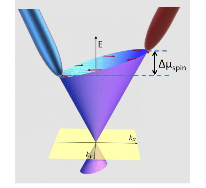 An ORNL-led team successfully detected and measured a voltage created as electrons, exhibiting quirky particle behavior called spin current, moved across the surface of a quantum material. @ Saban Hus and An-Ping Li/Oak Ridge National Laboratory, U.S. Dept. of Energy